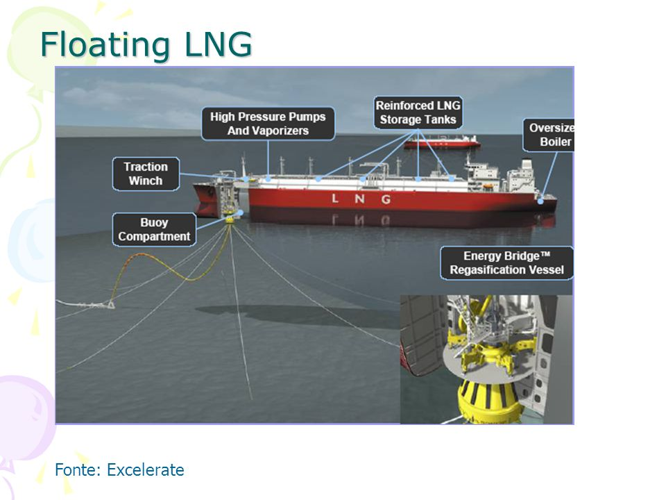 Floating LNG Fonte: Excelerate