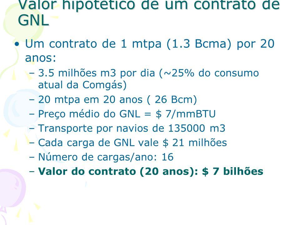 Valor hipotético de um contrato de GNL