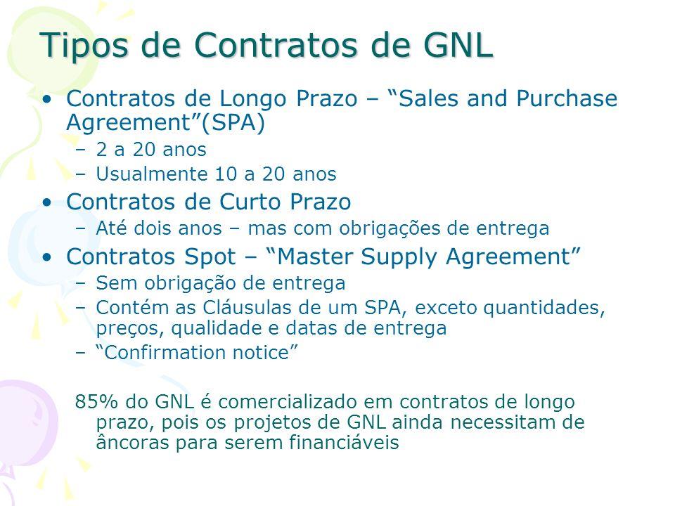 Tipos de Contratos de GNL