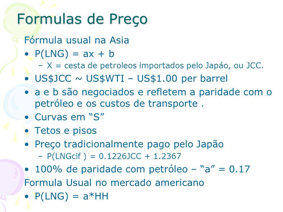 Formulas de Preço Fórmula usual na Asia P(LNG) = ax + b