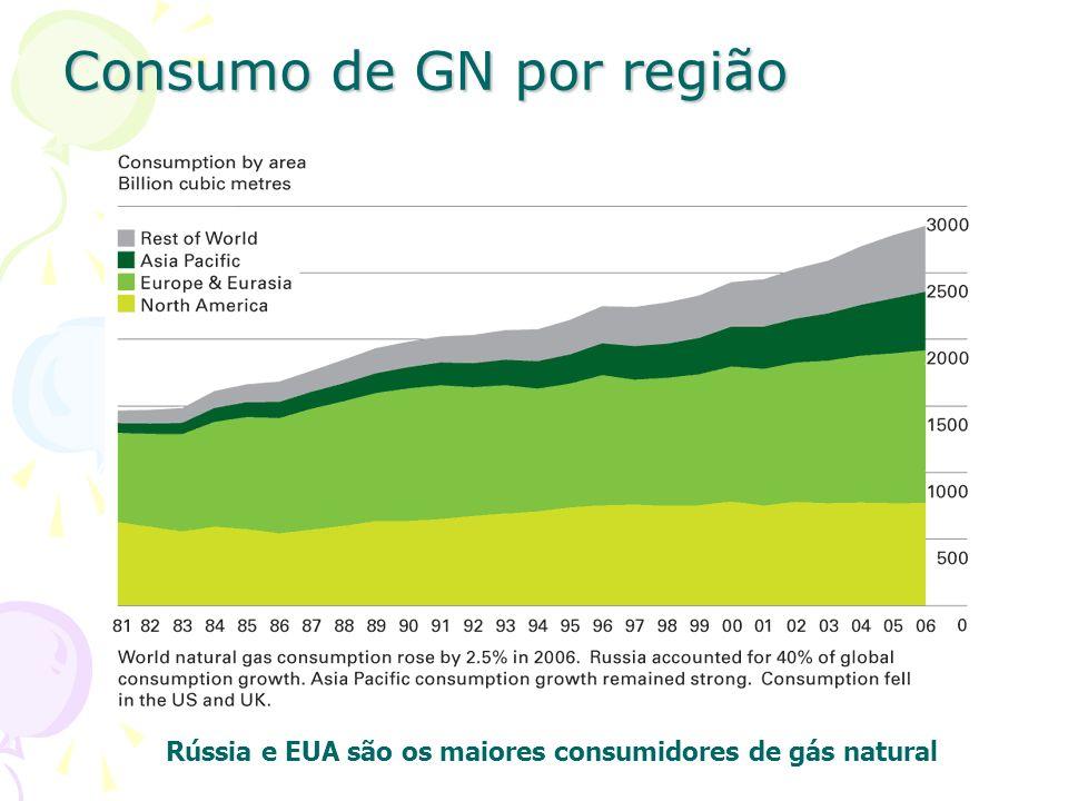 Consumo de GN por região