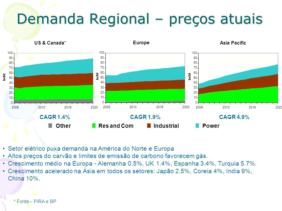 Demanda Regional – preços atuais