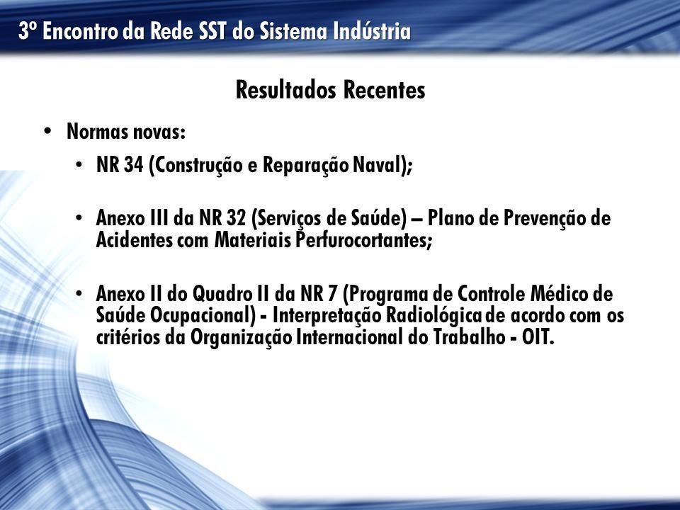 Resultados Recentes 3º Encontro da Rede SST do Sistema Indústria