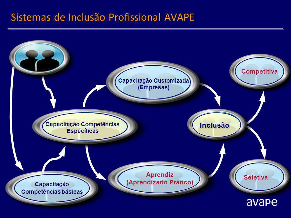 Sistemas de Inclusão Profissional AVAPE