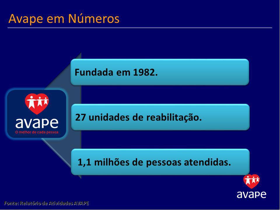 Avape em Números Fundada em 1982. 27 unidades de reabilitação.