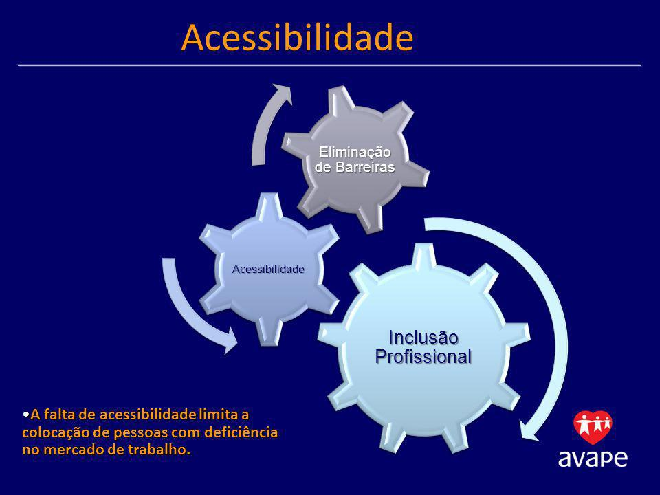 Acessibilidade Inclusão Profissional