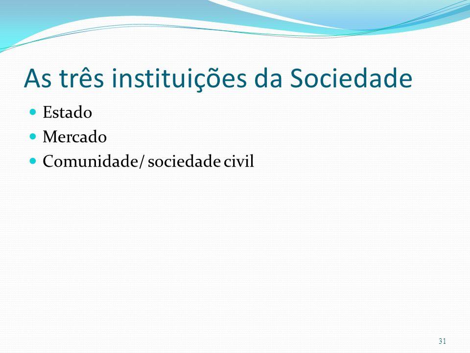 As três instituições da Sociedade