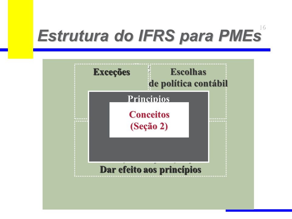 Estrutura do IFRS para PMEs