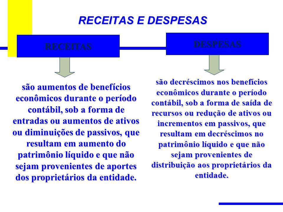 RECEITAS E DESPESAS DESPESAS RECEITAS