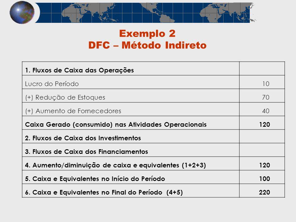 Exemplo 2 DFC – Método Indireto