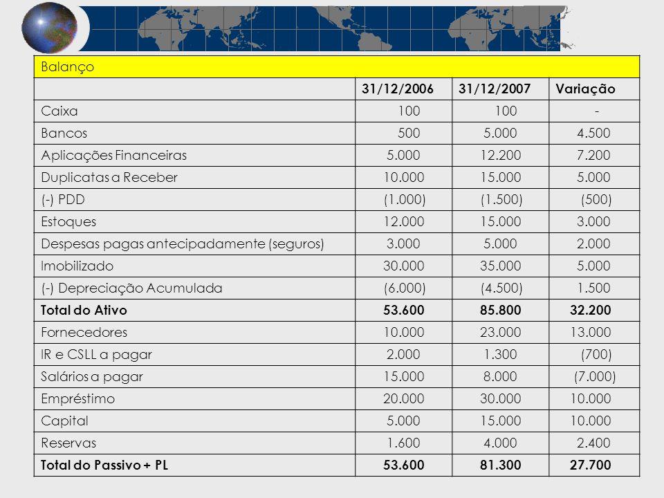 Balanço 31/12/2006. 31/12/2007. Variação. Caixa. 100. - Bancos. 500. 5.000. 4.500. Aplicações Financeiras.