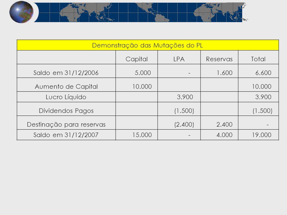 Demonstração das Mutações do PL Capital LPA Reservas Total