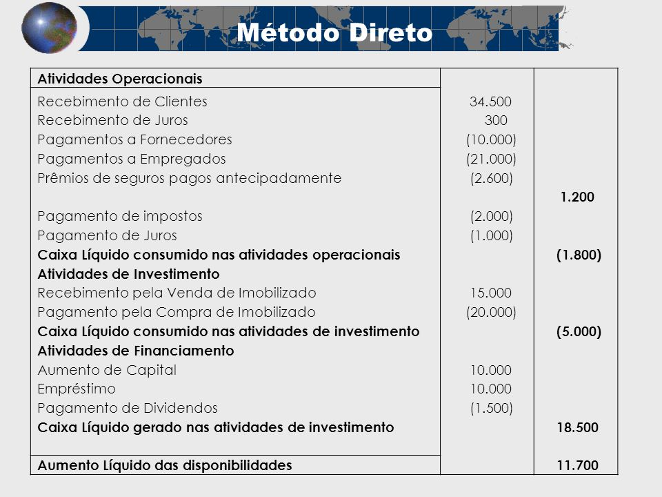 Método Direto Atividades Operacionais Recebimento de Clientes 34.500