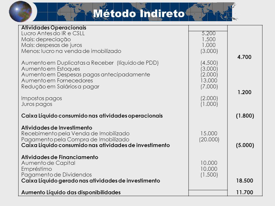 Método Indireto Atividades Operacionais Lucro Antes do IR e CSLL 5.200