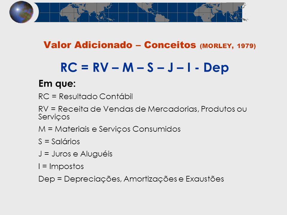 Valor Adicionado – Conceitos (MORLEY, 1979)