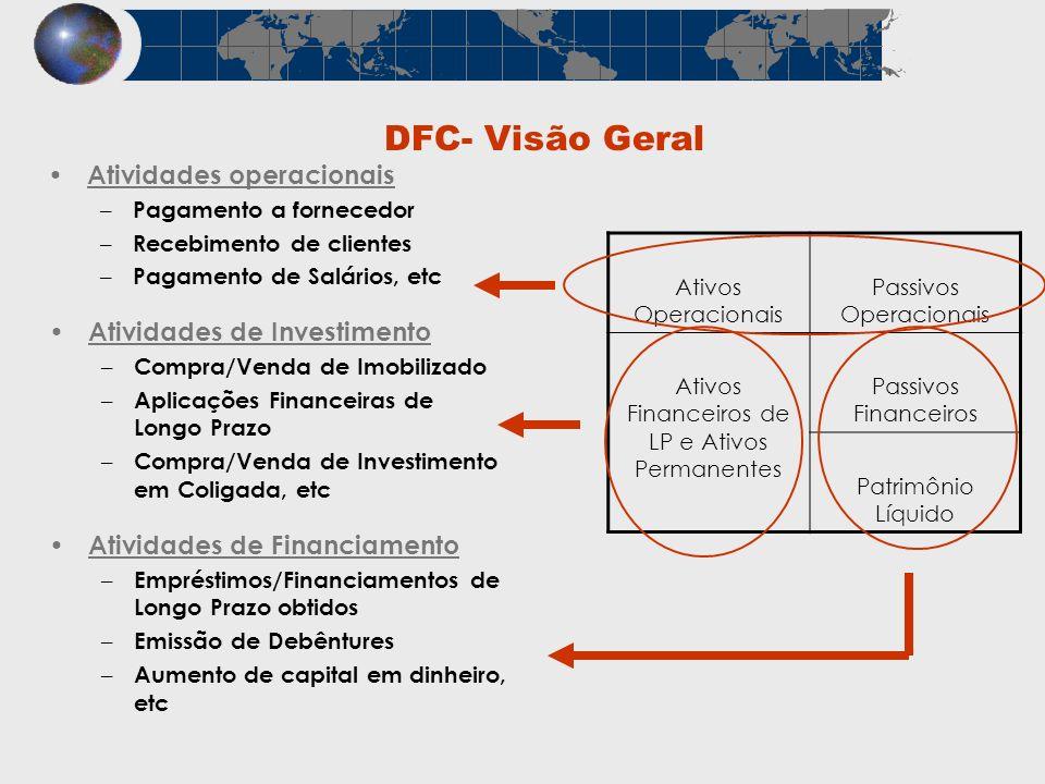 DFC- Visão Geral Atividades operacionais Atividades de Investimento