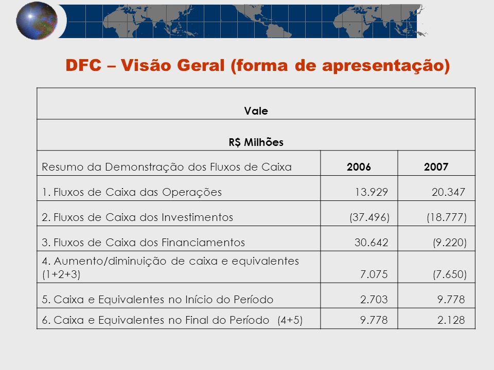 DFC – Visão Geral (forma de apresentação)