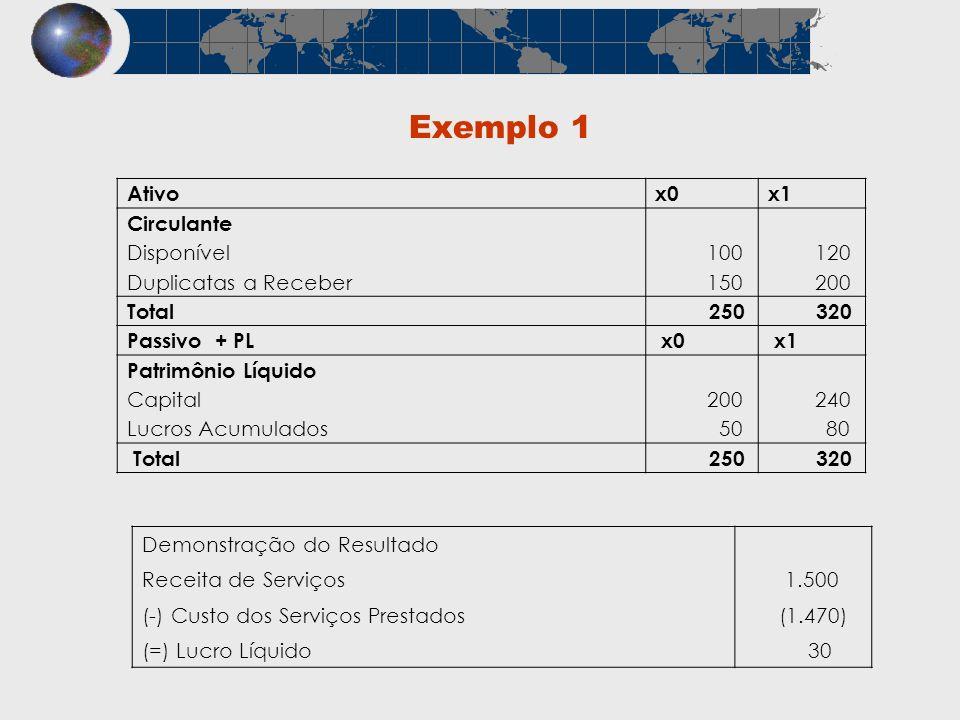 Exemplo 1 Ativo x0 x1 Circulante Disponível 100 120