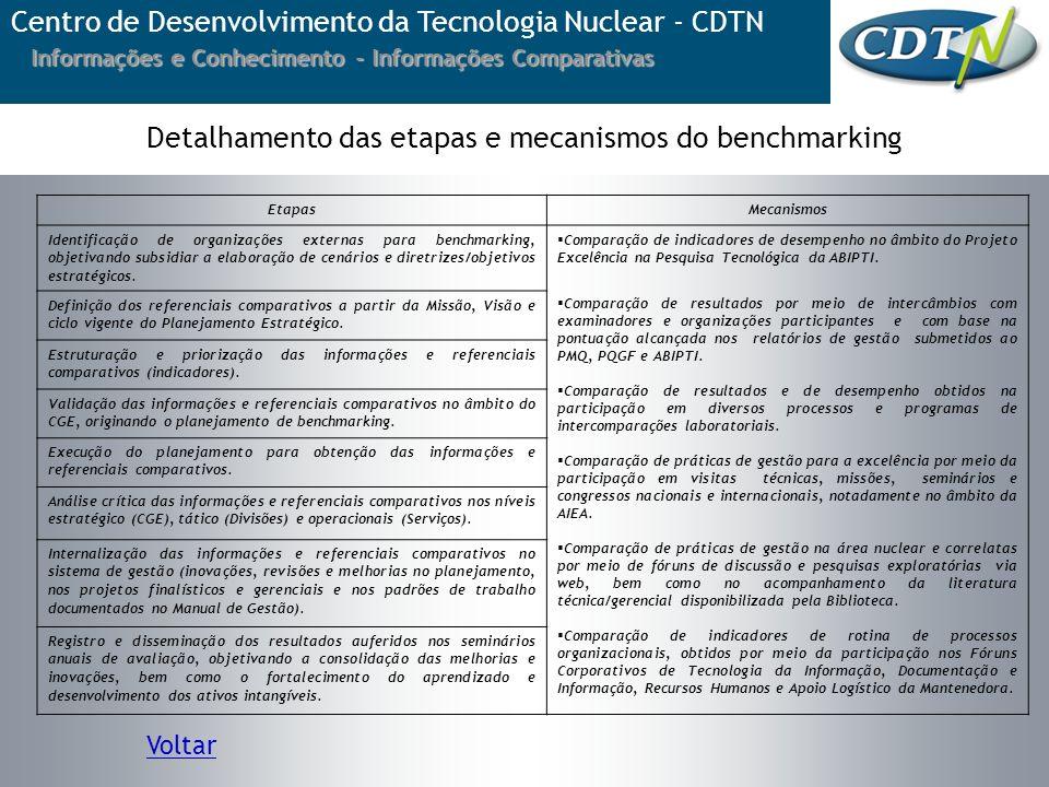 Detalhamento das etapas e mecanismos do benchmarking