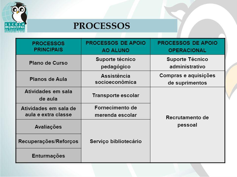 PROCESSOS PROCESSOS PRINCIPAIS PROCESSOS DE APOIO AO ALUNO OPERACIONAL