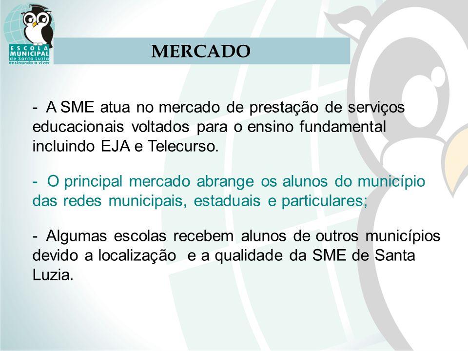 MERCADO A SME atua no mercado de prestação de serviços educacionais voltados para o ensino fundamental incluindo EJA e Telecurso.