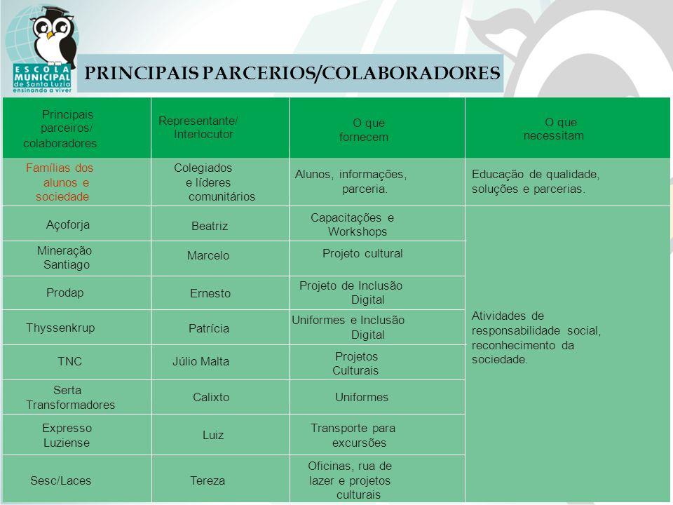 PRINCIPAIS PARCERIOS/COLABORADORES