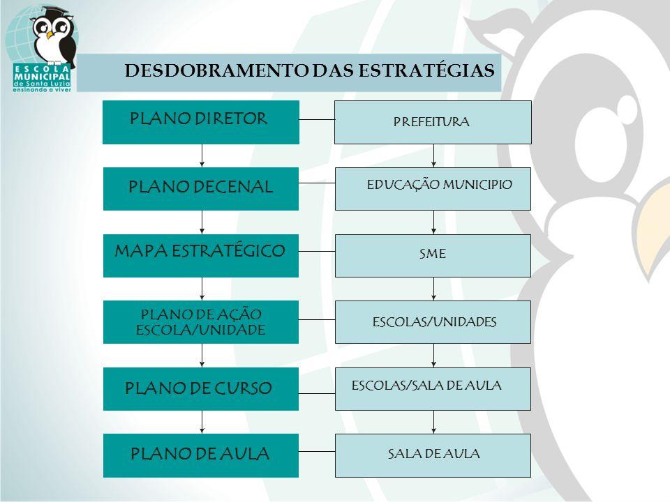 DESDOBRAMENTO DAS ESTRATÉGIAS
