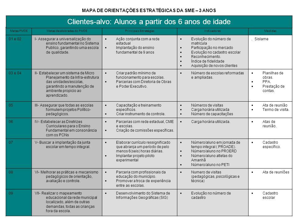MAPA DE ORIENTAÇÕES ESTRATÉGICAS DA SME – 3 ANOS