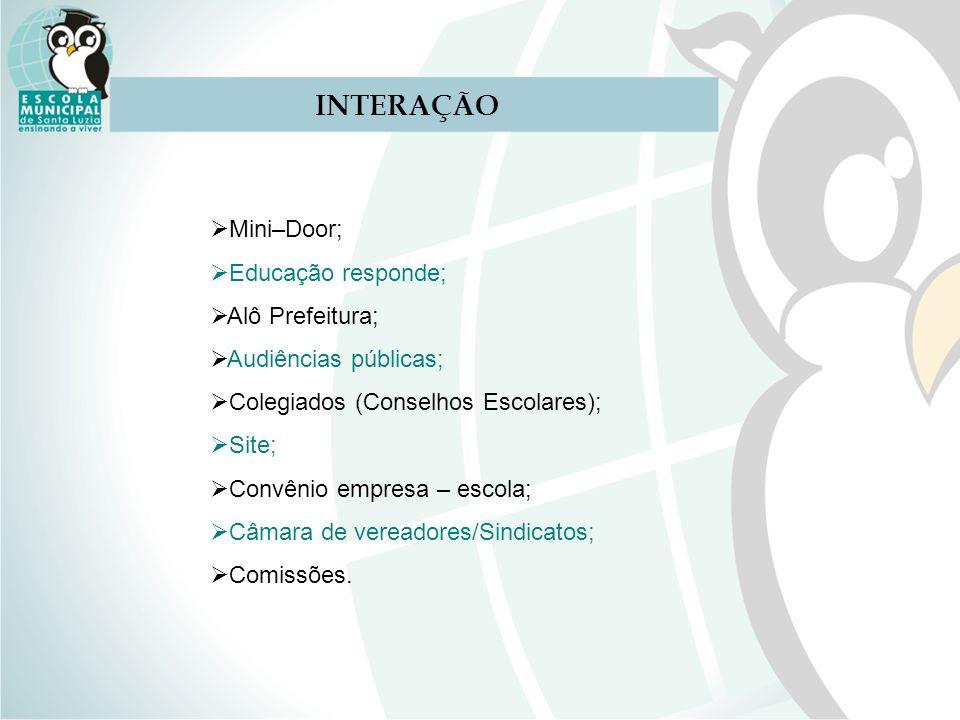 INTERAÇÃO Mini–Door; Educação responde; Alô Prefeitura;