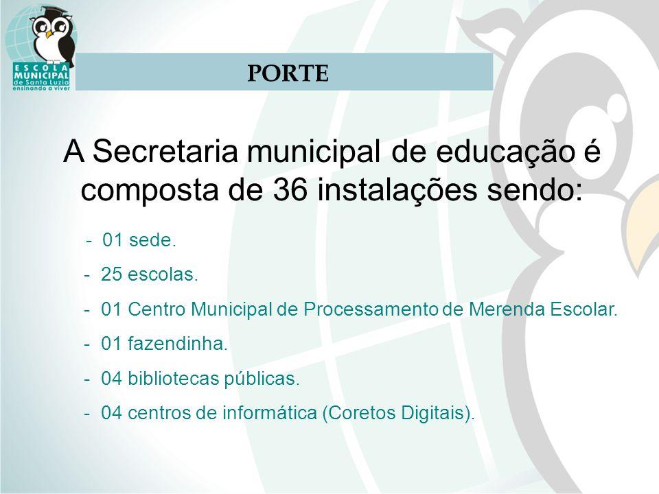 A Secretaria municipal de educação é composta de 36 instalações sendo: