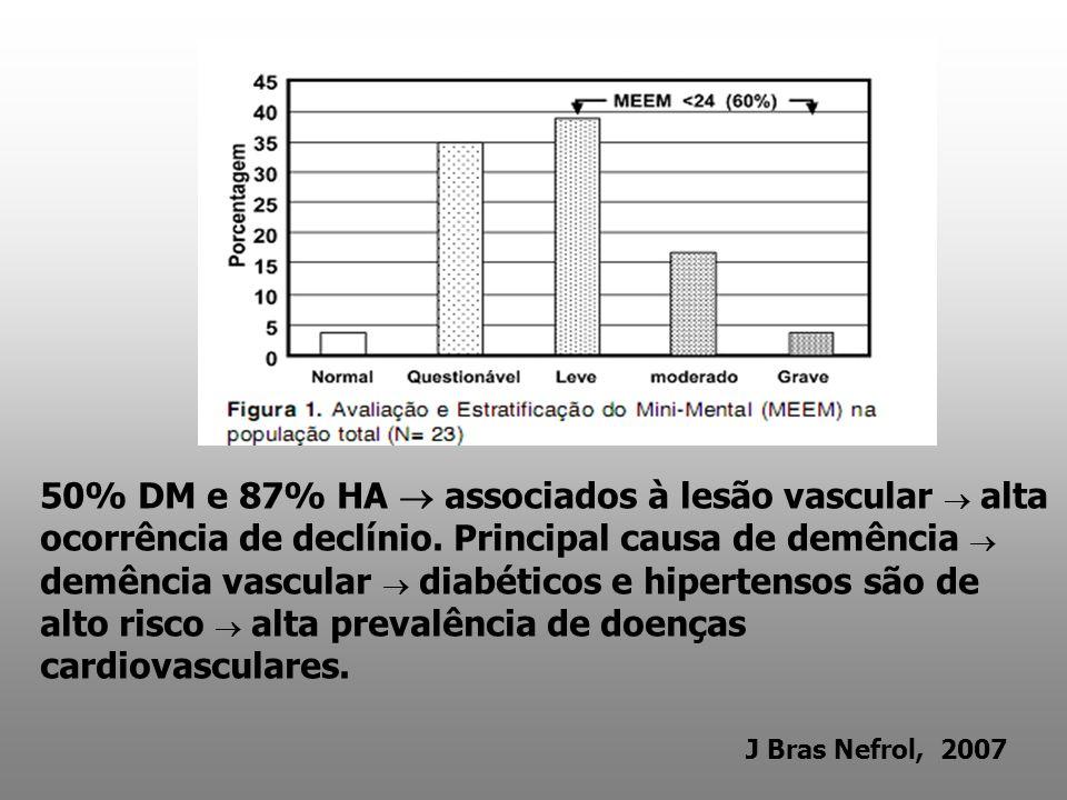 50% DM e 87% HA  associados à lesão vascular  alta ocorrência de declínio. Principal causa de demência  demência vascular  diabéticos e hipertensos são de alto risco  alta prevalência de doenças cardiovasculares.