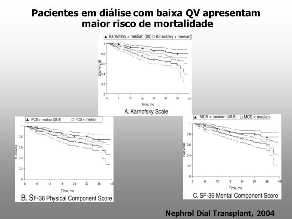 Pacientes em diálise com baixa QV apresentam