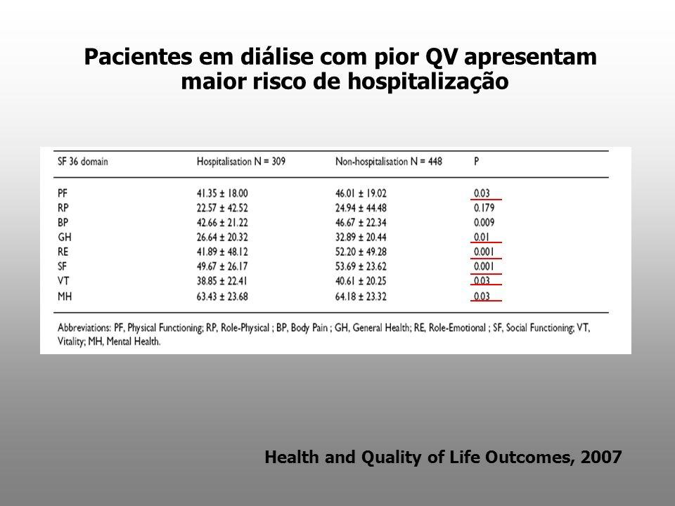 maior risco de hospitalização