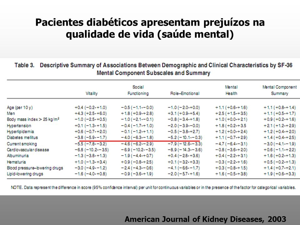 Pacientes diabéticos apresentam prejuízos na qualidade de vida (saúde mental)