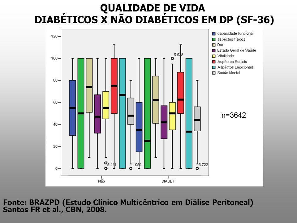 QUALIDADE DE VIDA DIABÉTICOS X NÃO DIABÉTICOS EM DP (SF-36)