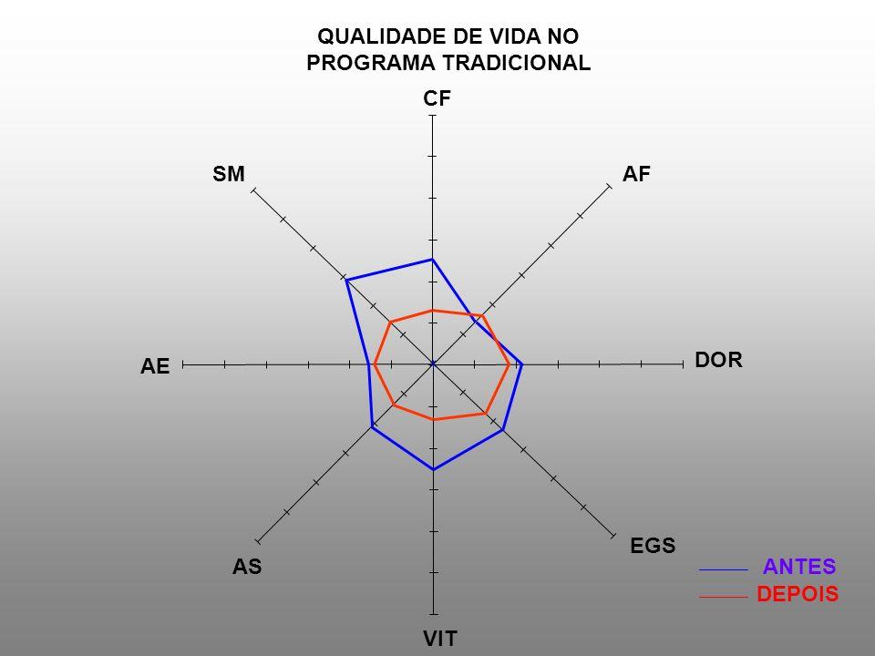 QUALIDADE DE VIDA NO PROGRAMA TRADICIONAL CF SM AF DOR AE EGS AS ANTES DEPOIS VIT