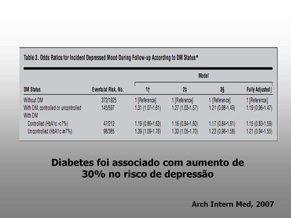 Diabetes foi associado com aumento de 30% no risco de depressão