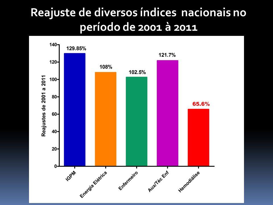 Reajuste de diversos índices nacionais no período de 2001 à 2011