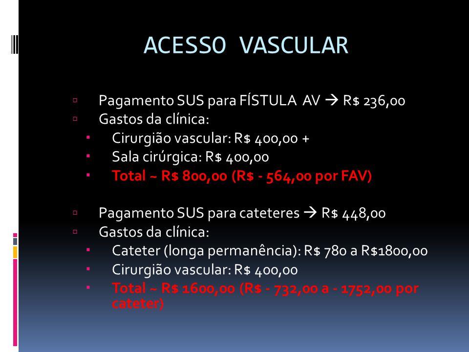 ACESSO VASCULAR Pagamento SUS para FÍSTULA AV  R$ 236,00