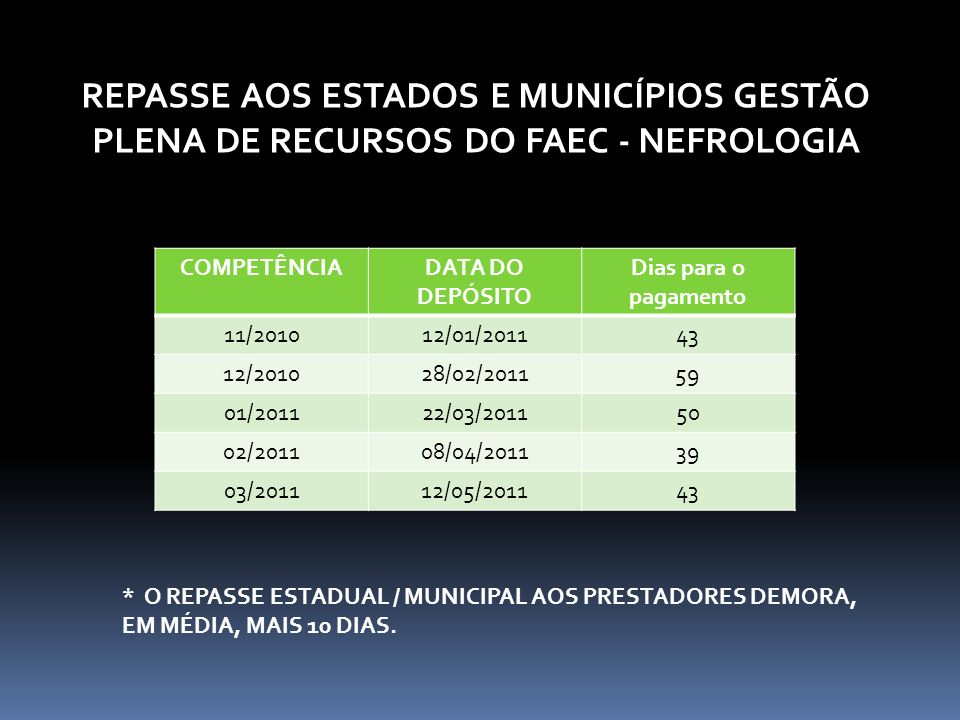 REPASSE AOS ESTADOS E MUNICÍPIOS GESTÃO PLENA DE RECURSOS DO FAEC - NEFROLOGIA