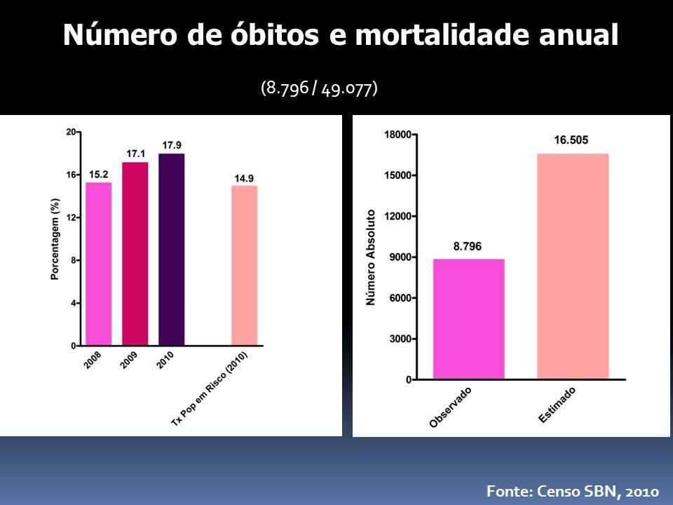Número de óbitos e mortalidade anual
