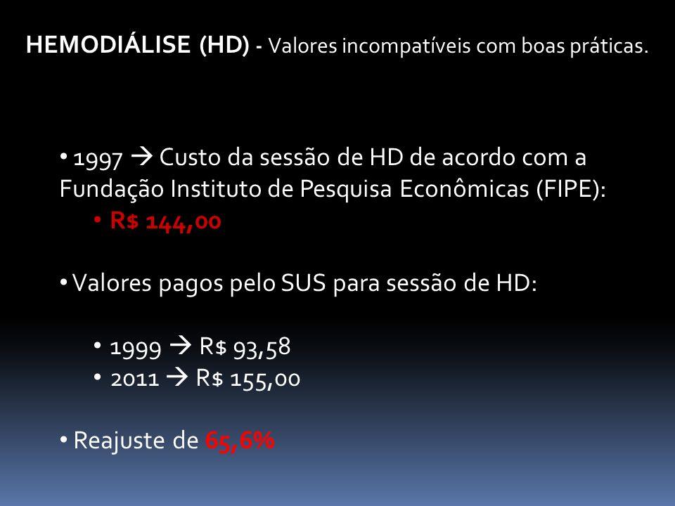 HEMODIÁLISE (HD) - Valores incompatíveis com boas práticas.