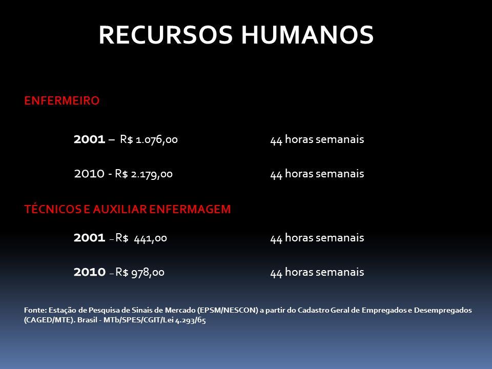 RECURSOS HUMANOS 2001 – R$ 1.076,00 44 horas semanais