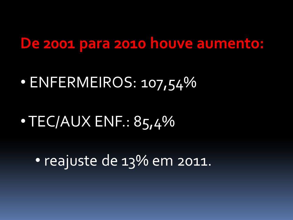 De 2001 para 2010 houve aumento: ENFERMEIROS: 107,54% TEC/AUX ENF.: 85,4% reajuste de 13% em 2011.