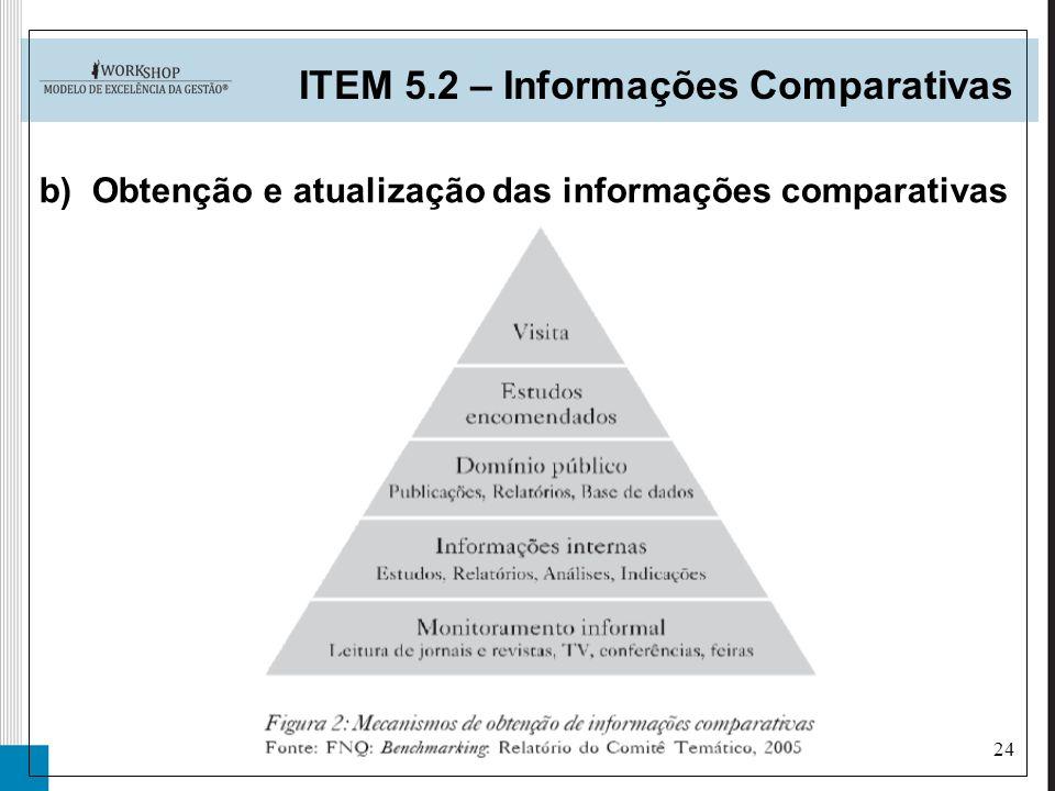 Obtenção e atualização das informações comparativas