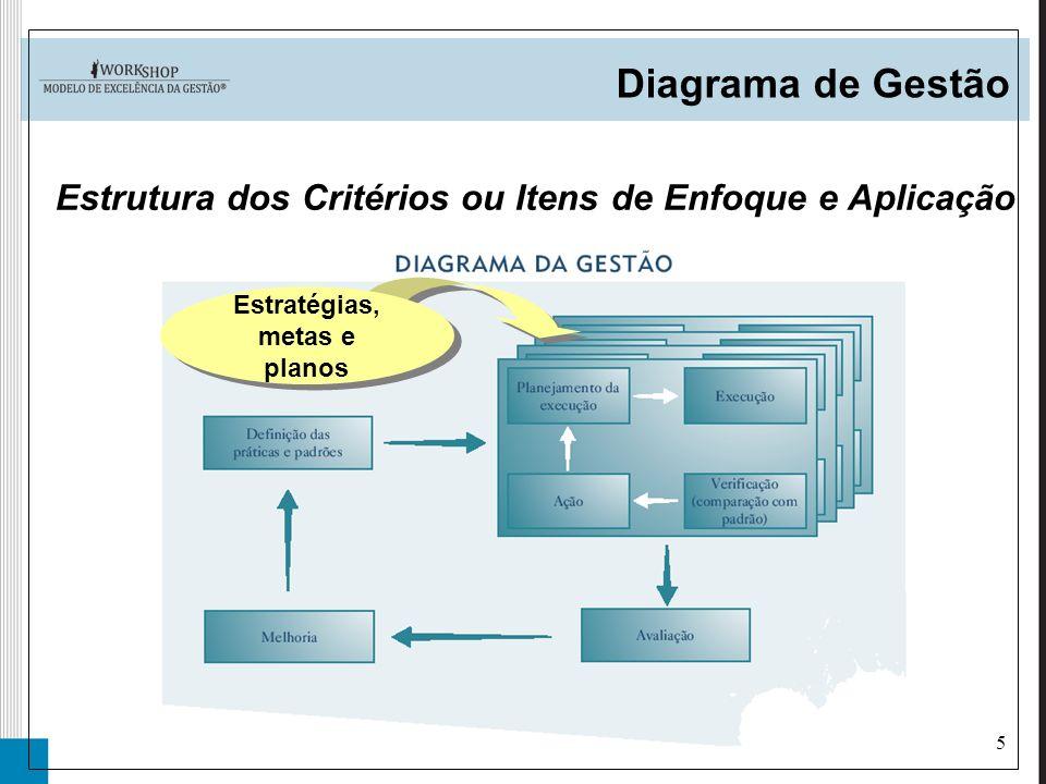 Estrutura dos Critérios ou Itens de Enfoque e Aplicação