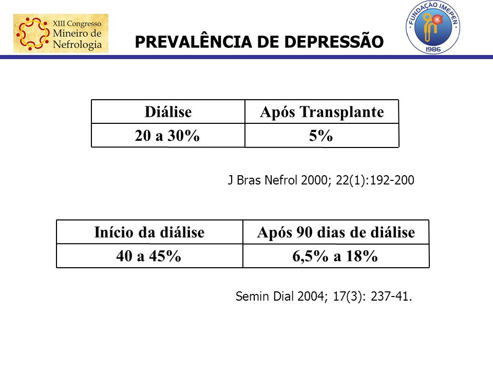 PREVALÊNCIA DE DEPRESSÃO