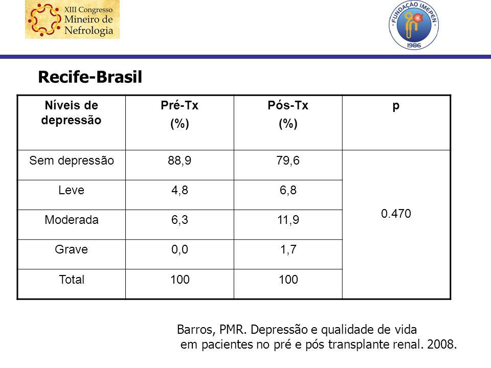 Recife-Brasil Níveis de depressão Pré-Tx (%) Pós-Tx p Sem depressão