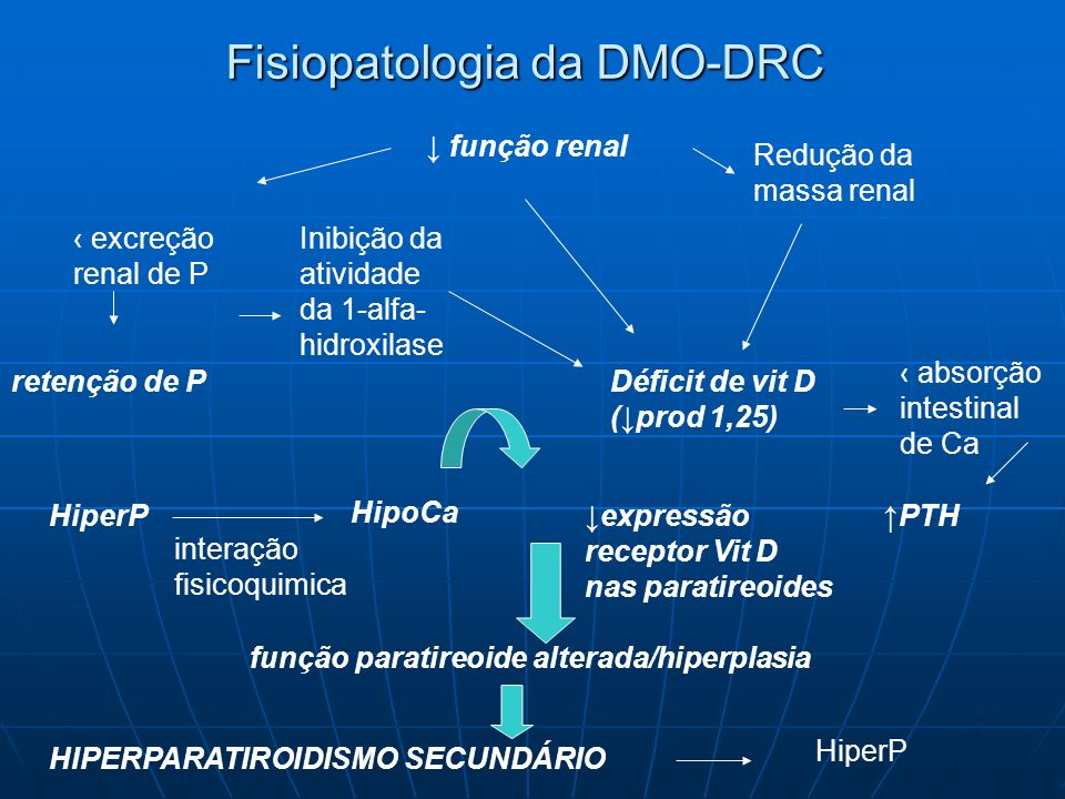 Fisiopatologia da DMO-DRC