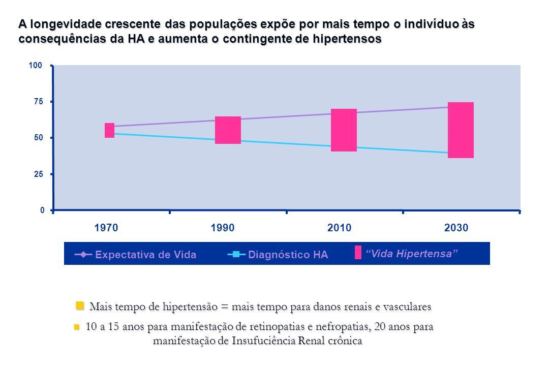 Mais tempo de hipertensão = mais tempo para danos renais e vasculares